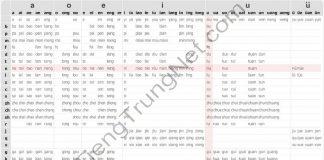 Phần mềm Học phát âm Tiếng Trung phổ thông theo Bảng phiên âm Tiếng Trung